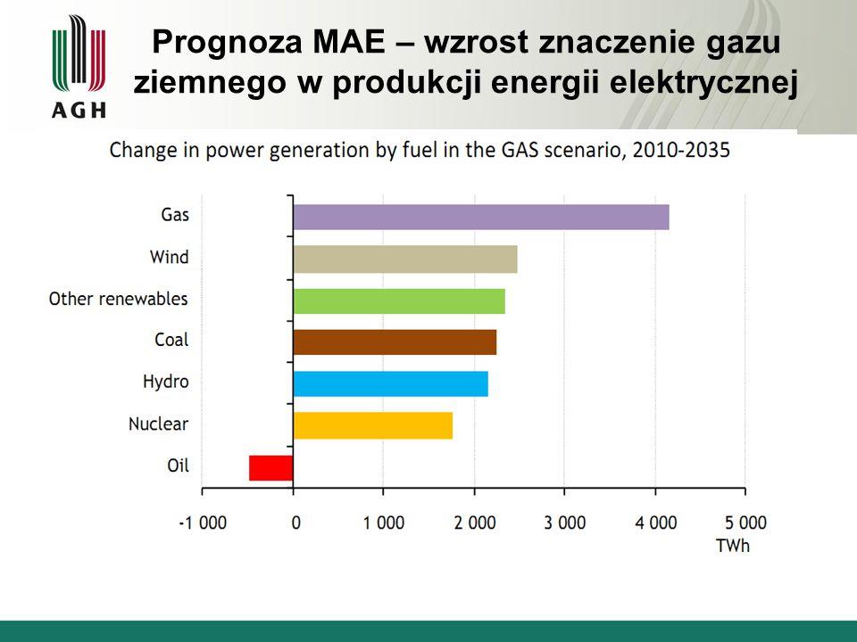 Prognoza MAE – wzrost znaczenie gazu ziemnego w produkcji energii elektrycznej 2010r.2030r.
