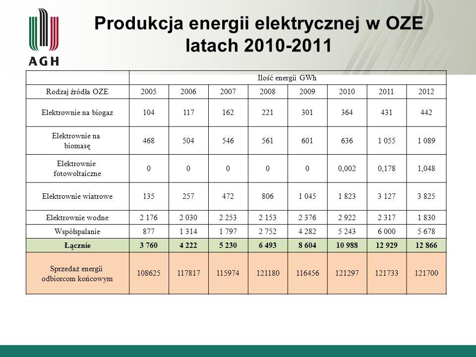Produkcja energii elektrycznej w OZE latach 2010-2011 Ilość energii GWh Rodzaj źródła OZE20052006200720082009201020112012 Elektrownie na biogaz104117162221301364431442 Elektrownie na biomasę 4685045465616016361 0551 089 Elektrownie fotowoltaiczne 000000,0020,1781,048 Elektrownie wiatrowe1352574728061 0451 8233 1273 825 Elektrownie wodne2 1762 0302 2532 1532 3762 9222 3171 830 Współspalanie8771 3141 7972 7524 2825 2436 0005 678 Łącznie3 7604 2225 2306 4938 60410 98812 92912 866 Sprzedaż energii odbiorcom końcowym 108625117817115974121180116456121297121733121700