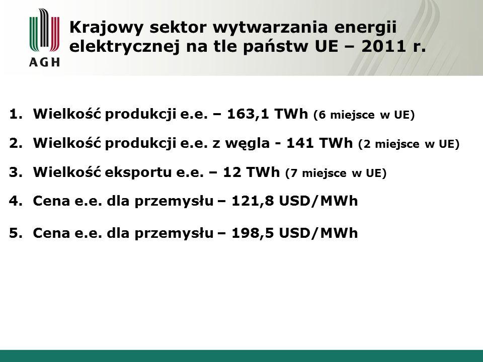 Krajowy sektor wytwarzania energii elektrycznej na tle państw UE – 2011 r.