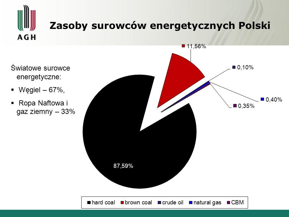 Zasoby surowców energetycznych Polski Światowe surowce energetyczne:  Węgiel – 67%,  Ropa Naftowa i gaz ziemny – 33%