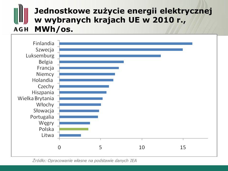 Jednostkowe zużycie energii elektrycznej w wybranych krajach UE w 2010 r., MWh/os.