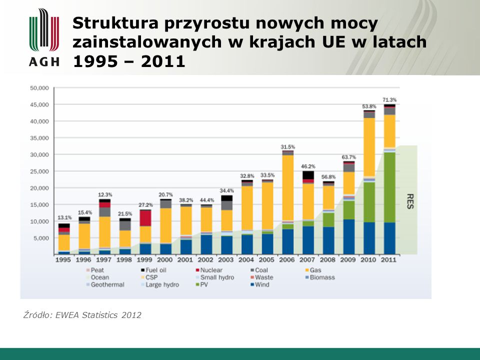 Struktura przyrostu nowych mocy zainstalowanych w krajach UE w latach 1995 – 2011 Źródło: EWEA Statistics 2012