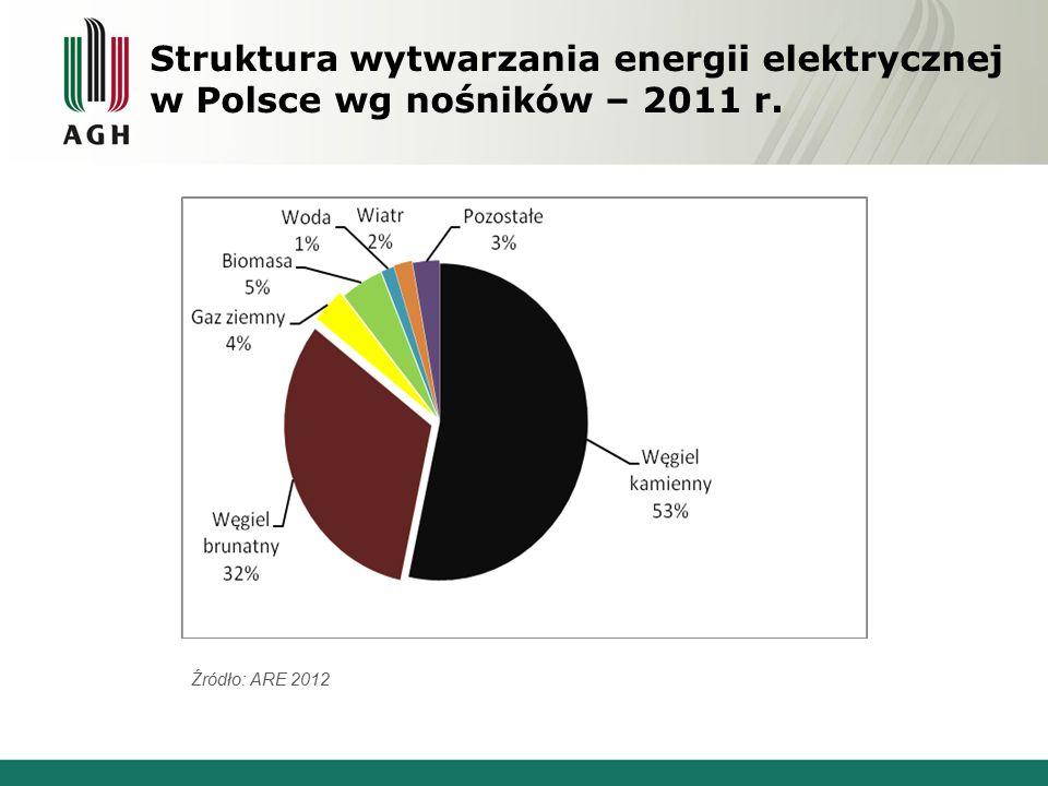 Struktura wytwarzania energii elektrycznej w Polsce wg nośników – 2011 r. Źródło: ARE 2012