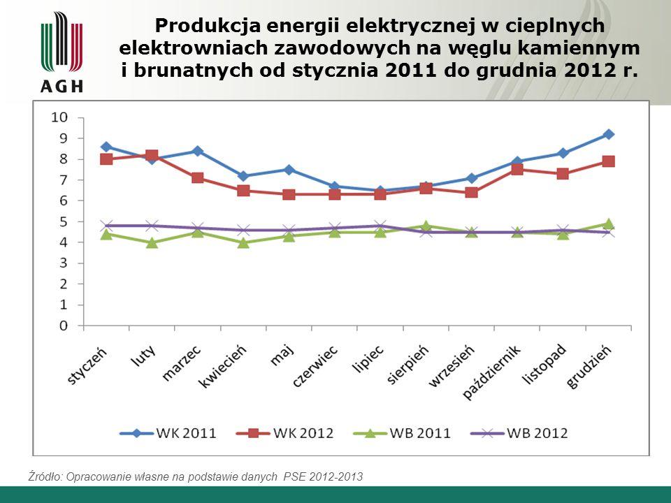 Produkcja energii elektrycznej w cieplnych elektrowniach zawodowych na węglu kamiennym i brunatnych od stycznia 2011 do grudnia 2012 r.