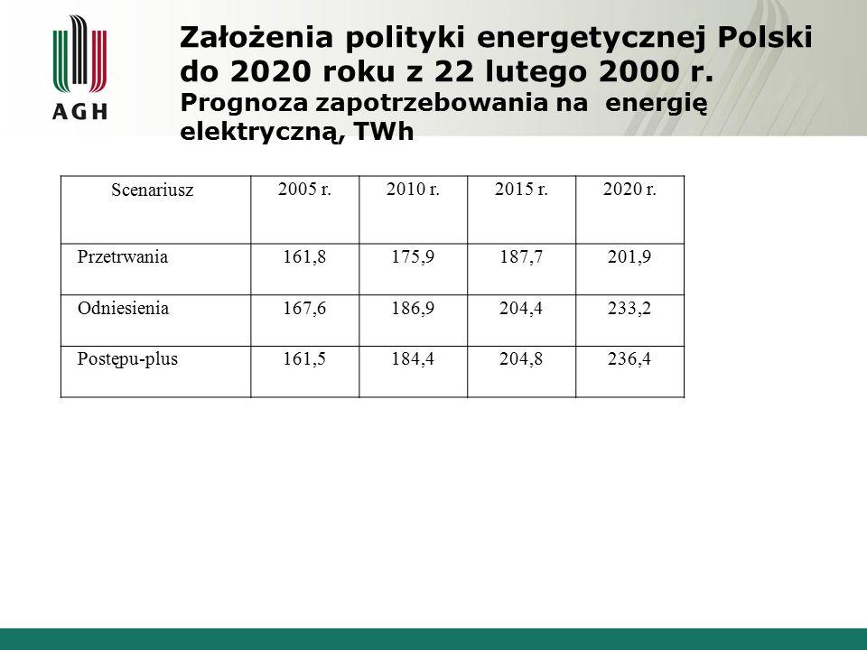 Założenia polityki energetycznej Polski do 2020 roku z 22 lutego 2000 r.
