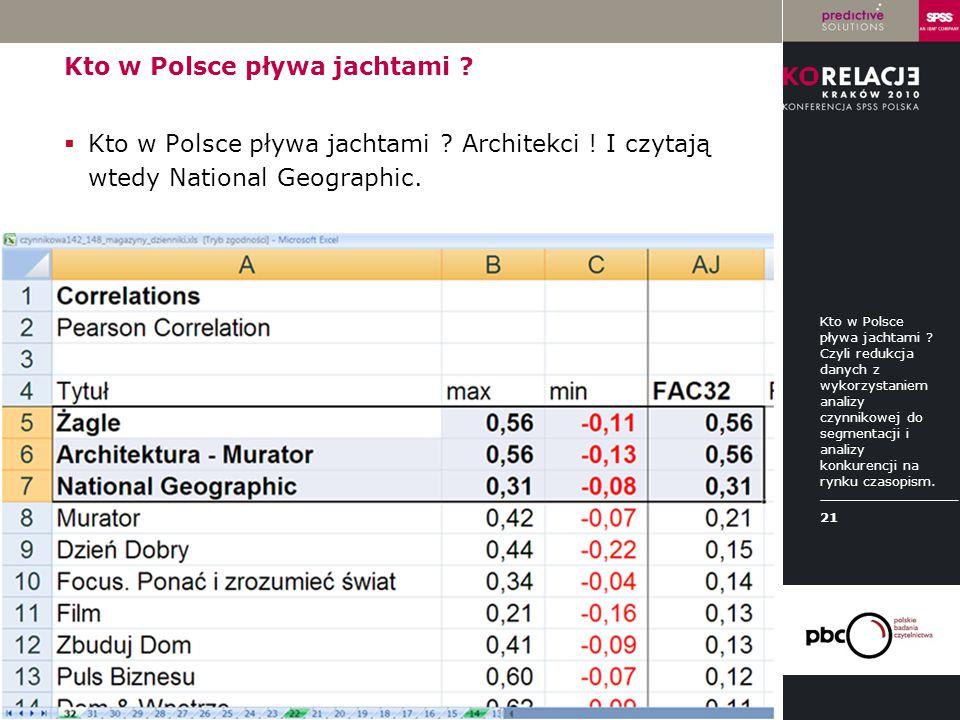 LOGO instytucji Kto w Polsce pływa jachtami ?  Kto w Polsce pływa jachtami ? Architekci ! I czytają wtedy National Geographic. Kto w Polsce pływa jac