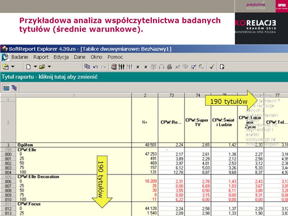 LOGO instytucji Przykładowa analiza współczytelnictwa badanych tytułów (średnie warunkowe). Kto w Polsce pływa jachtami ? Czyli redukcja danych z wyko