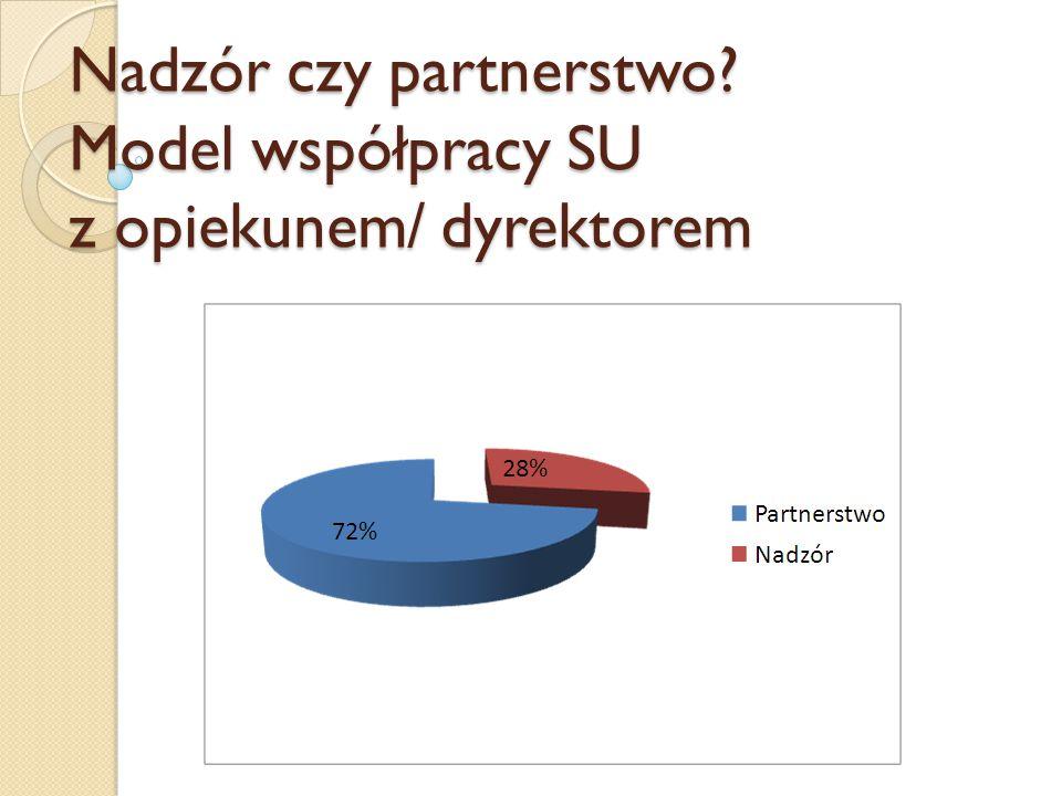 Nadzór czy partnerstwo Model współpracy SU z opiekunem/ dyrektorem