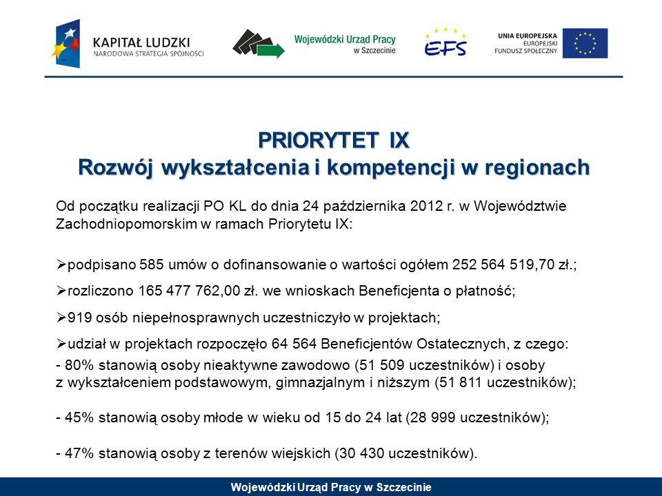 Wojewódzki Urząd Pracy w Szczecinie Działanie 9.1 Wyrównywanie szans edukacyjnych i zapewnienie wysokiej jakości usług edukacyjnych świadczonych w systemie oświaty  104 ośrodki przedszkolne uzyskały wsparcie, z czego aż 96 stanowią nowe przedszkola.