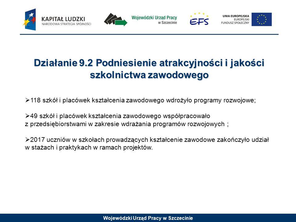 Wojewódzki Urząd Pracy w Szczecinie Działanie 9.2 Podniesienie atrakcyjności i jakości szkolnictwa zawodowego  118 szkół i placówek kształcenia zawodowego wdrożyło programy rozwojowe;  49 szkół i placówek kształcenia zawodowego współpracowało z przedsiębiorstwami w zakresie wdrażania programów rozwojowych ;  2017 uczniów w szkołach prowadzących kształcenie zawodowe zakończyło udział w stażach i praktykach w ramach projektów.