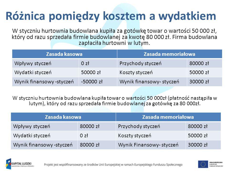Różnica pomiędzy kosztem a wydatkiem W styczniu hurtownia budowlana kupiła za gotówkę towar o wartości 50 000 zł, który od razu sprzedała firmie budowlanej za kwotę 80 000 zł.