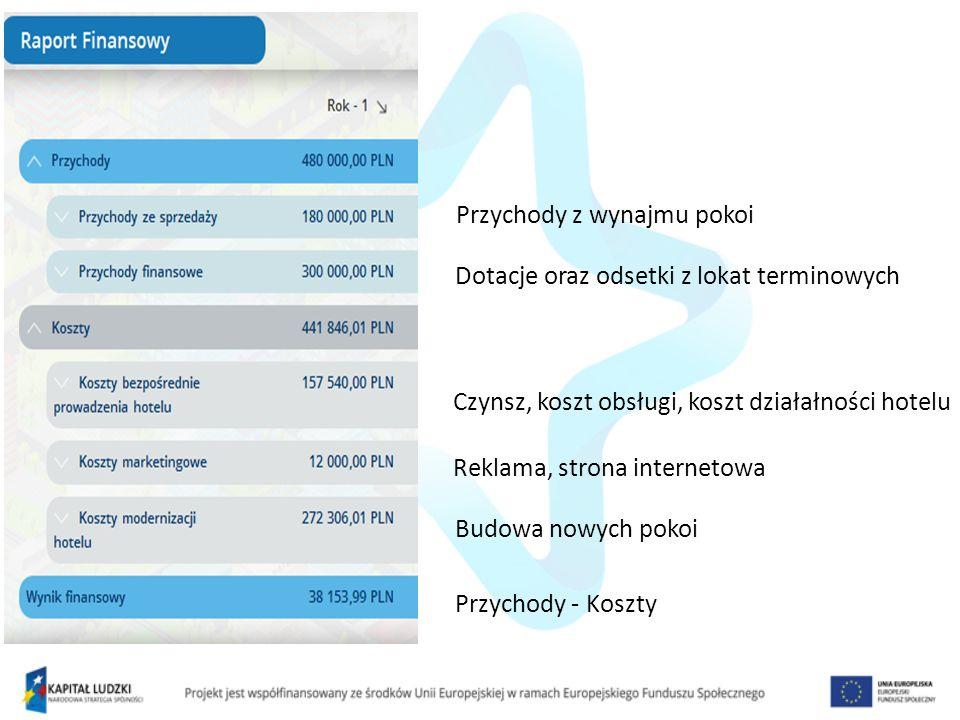 Przychody z wynajmu pokoi Dotacje oraz odsetki z lokat terminowych Czynsz, koszt obsługi, koszt działałności hotelu Reklama, strona internetowa Budowa nowych pokoi Przychody - Koszty