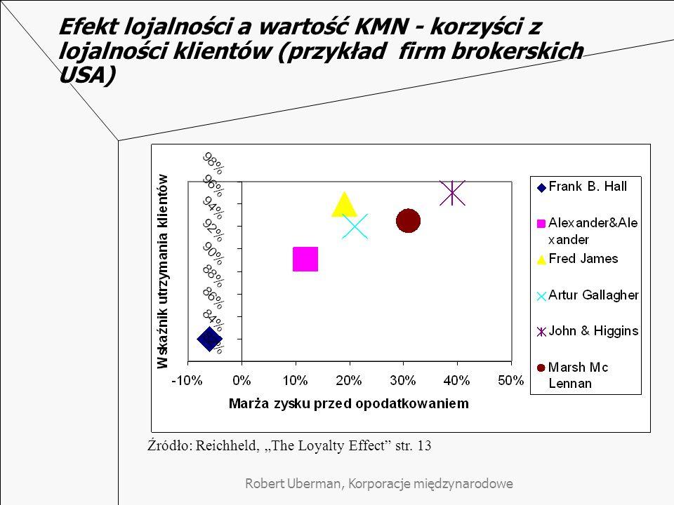 """Robert Uberman, Korporacje międzynarodowe Efekt lojalności a wartość KMN - korzyści z lojalności klientów (przykład firm brokerskich USA) Źródło: Reichheld, """"The Loyalty Effect str."""