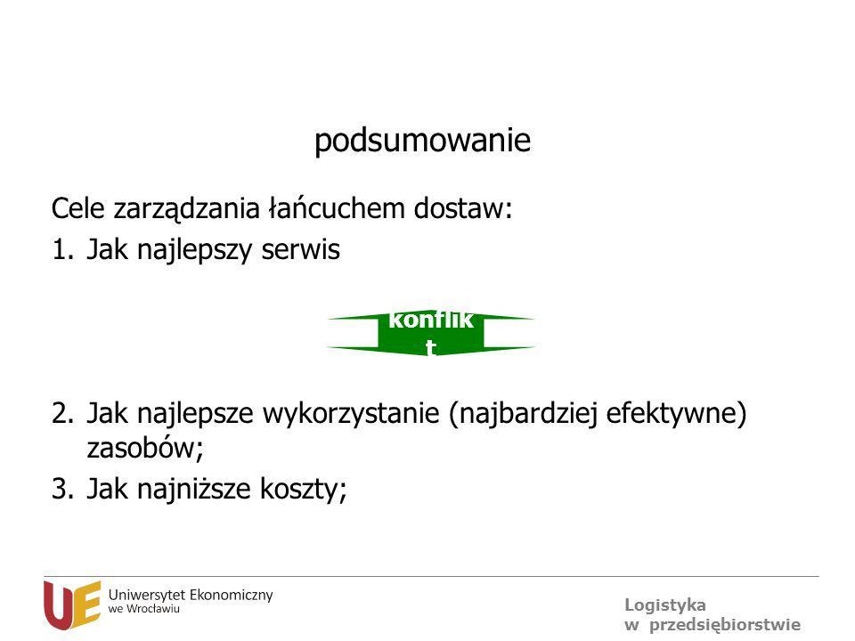 Logistyka w przedsiębiorstwie podsumowanie Cele zarządzania łańcuchem dostaw: 1.Jak najlepszy serwis 2.Jak najlepsze wykorzystanie (najbardziej efekty