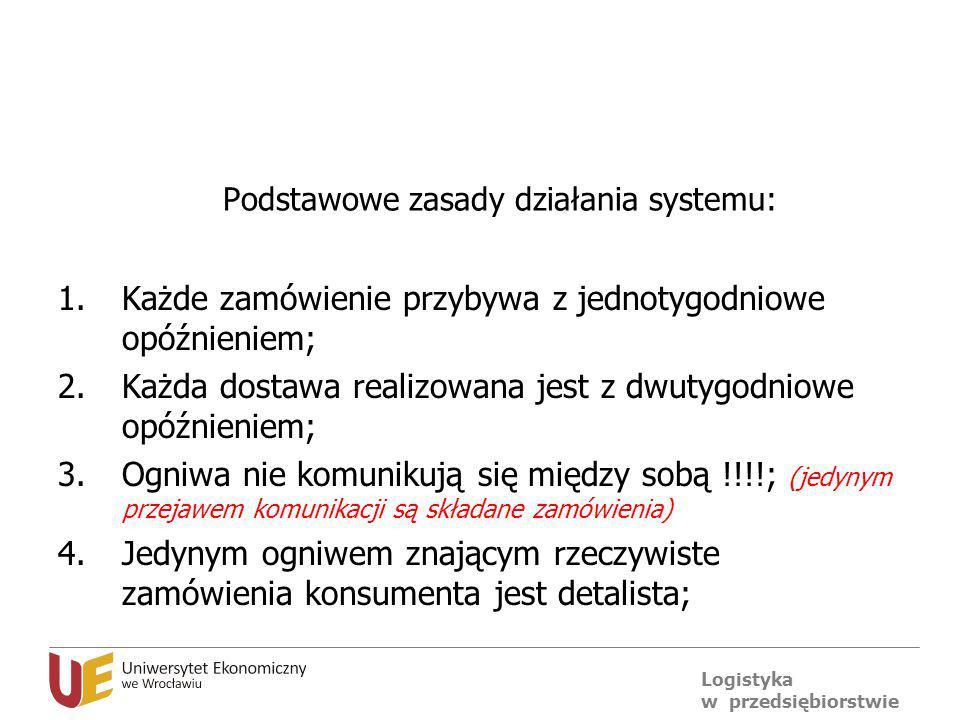 Logistyka w przedsiębiorstwie Podstawowe zasady działania systemu: 1.Każde zamówienie przybywa z jednotygodniowe opóźnieniem; 2.Każda dostawa realizow