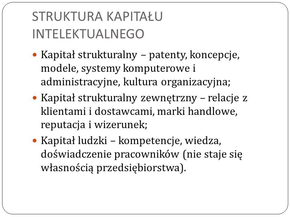 STRUKTURA KAPITAŁU INTELEKTUALNEGO Kapitał strukturalny – patenty, koncepcje, modele, systemy komputerowe i administracyjne, kultura organizacyjna; Kapitał strukturalny zewnętrzny – relacje z klientami i dostawcami, marki handlowe, reputacja i wizerunek; Kapitał ludzki – kompetencje, wiedza, doświadczenie pracowników (nie staje się własnością przedsiębiorstwa).
