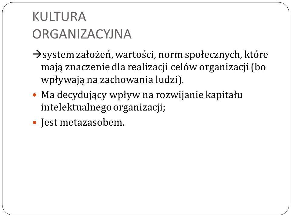 KULTURA ORGANIZACYJNA  system założeń, wartości, norm społecznych, które mają znaczenie dla realizacji celów organizacji (bo wpływają na zachowania ludzi).