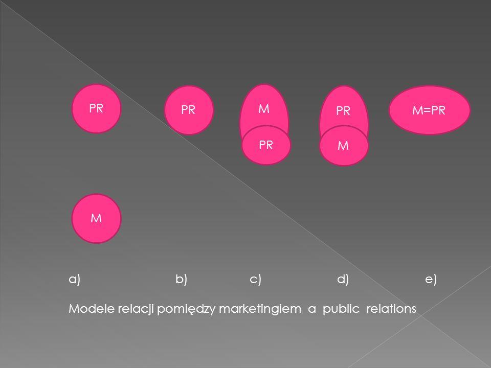 PR M M M=PR PR M a) b) c) d) e) Modele relacji pomiędzy marketingiem a public relations