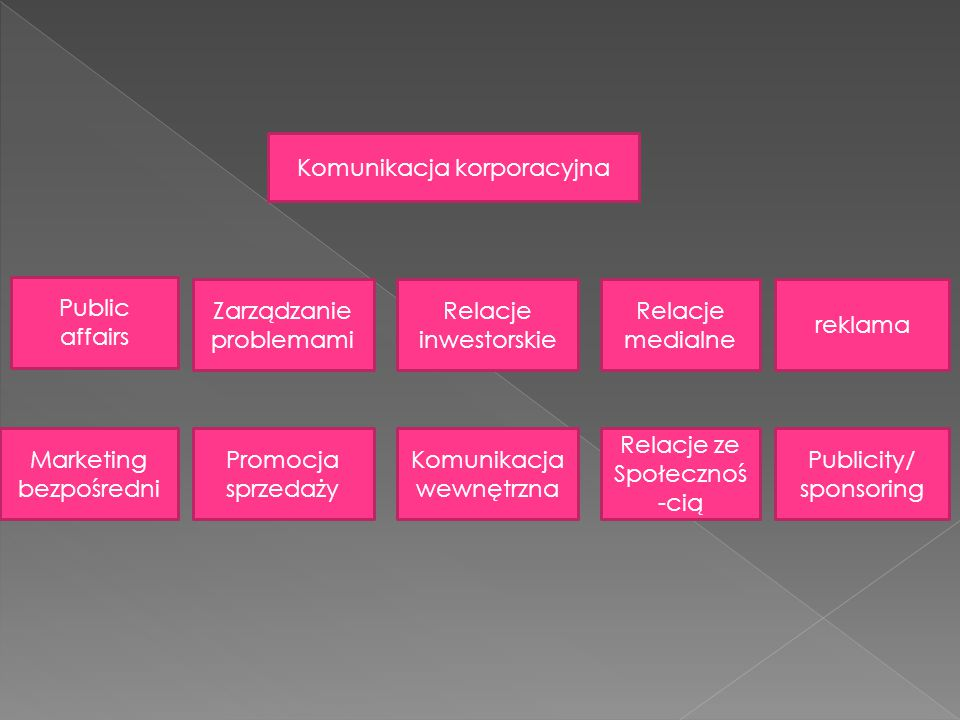 Komunikacja korporacyjna Public affairs Zarządzanie problemami Relacje inwestorskie Relacje medialne reklama Marketing bezpośredni Promocja sprzedaży Komunikacja wewnętrzna Relacje ze Społecznoś -cią Publicity/ sponsoring