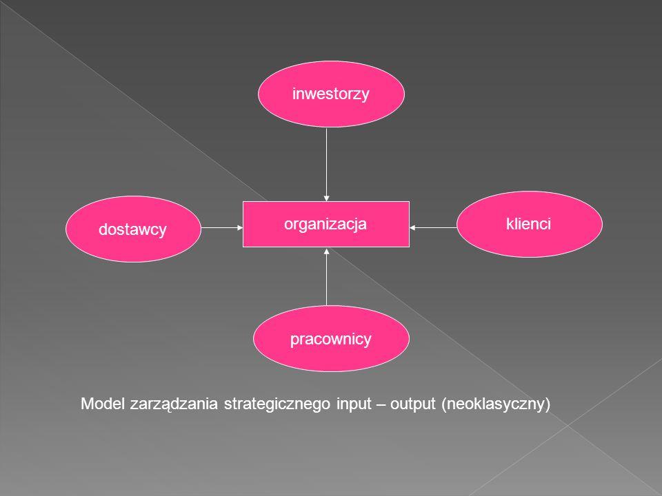 organizacja dostawcy inwestorzy klienci pracownicy Model zarządzania strategicznego input – output (neoklasyczny)
