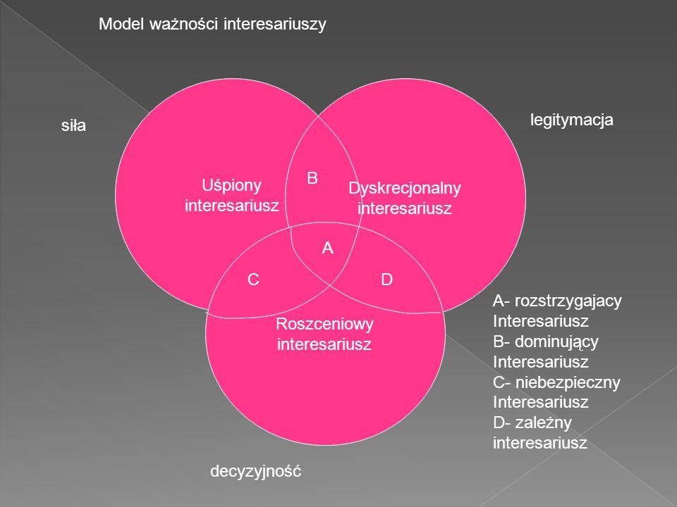 Uśpiony interesariusz Dyskrecjonalny interesariusz Roszceniowy interesariusz siła legitymacja decyzyjność A B CD A- rozstrzygajacy Interesariusz B- dominujący Interesariusz C- niebezpieczny Interesariusz D- zależny interesariusz Model ważności interesariuszy