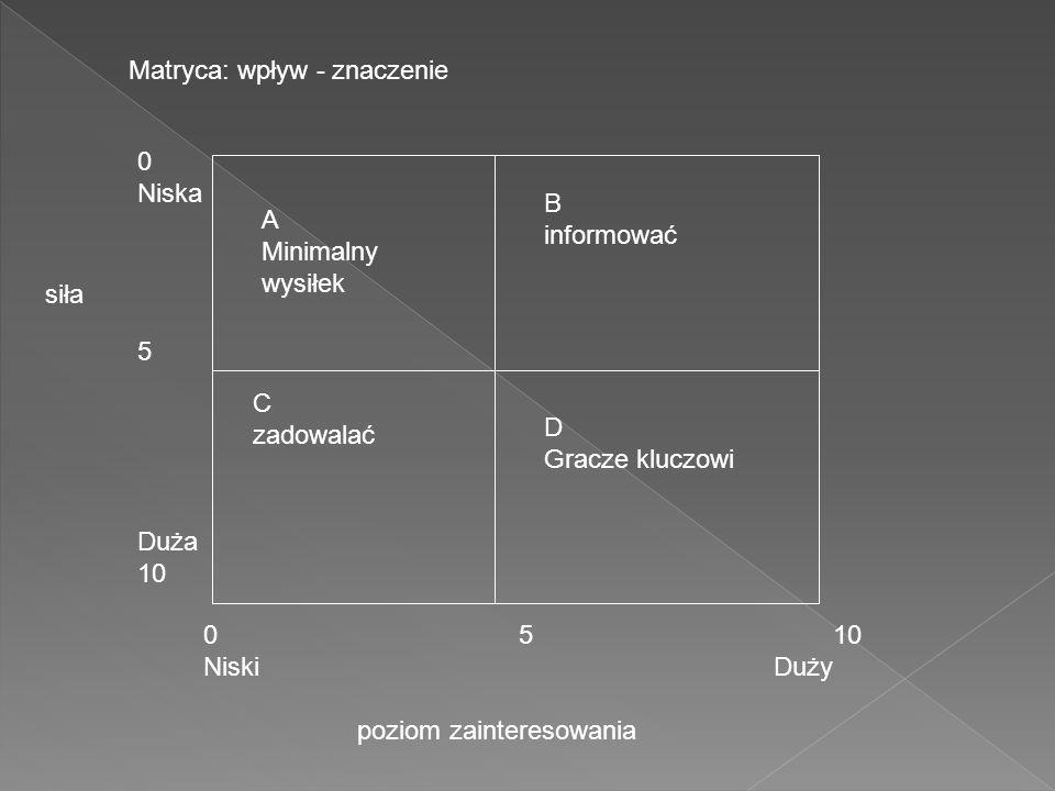 Matryca: wpływ - znaczenie 0 5 10 Niski Duży poziom zainteresowania 0 Niska 5 Duża 10 siła A Minimalny wysiłek B informować C zadowalać D Gracze kluczowi