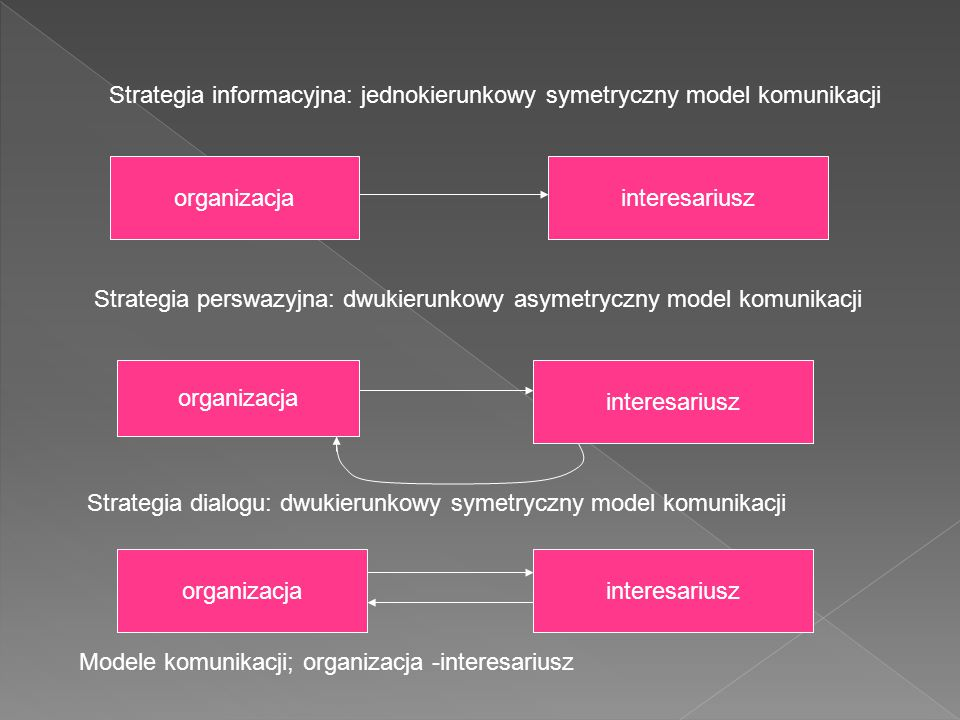 organizacjainteresariusz organizacja interesariusz organizacjainteresariusz Strategia informacyjna: jednokierunkowy symetryczny model komunikacji Strategia perswazyjna: dwukierunkowy asymetryczny model komunikacji Strategia dialogu: dwukierunkowy symetryczny model komunikacji Modele komunikacji; organizacja -interesariusz