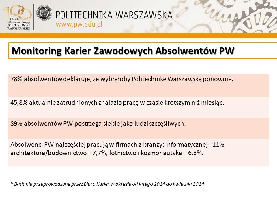 Monitoring Karier Zawodowych Absolwentów PW * Badanie przeprowadzone przez Biuro Karier w okresie od lutego 2014 do kwietnia 2014 78% absolwentów dekl