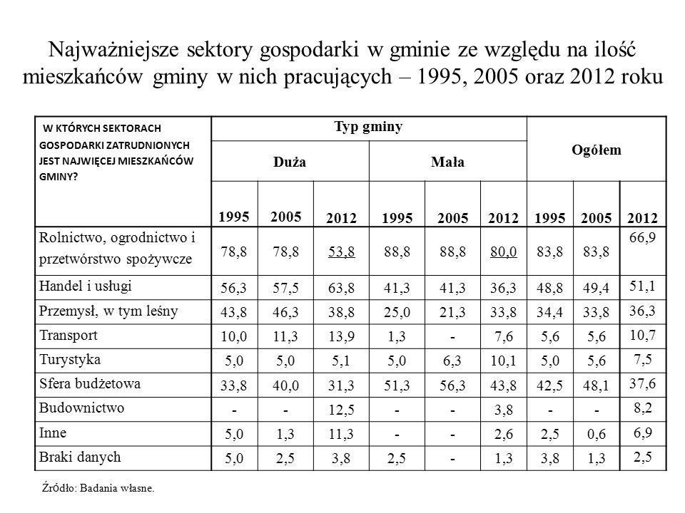 Najważniejsze sektory gospodarki w gminie ze względu na ilość mieszkańców gminy w nich pracujących – 1995, 2005 oraz 2012 roku W KTÓRYCH SEKTORACH GOSPODARKI ZATRUDNIONYCH JEST NAJWIĘCEJ MIESZKAŃCÓW GMINY.