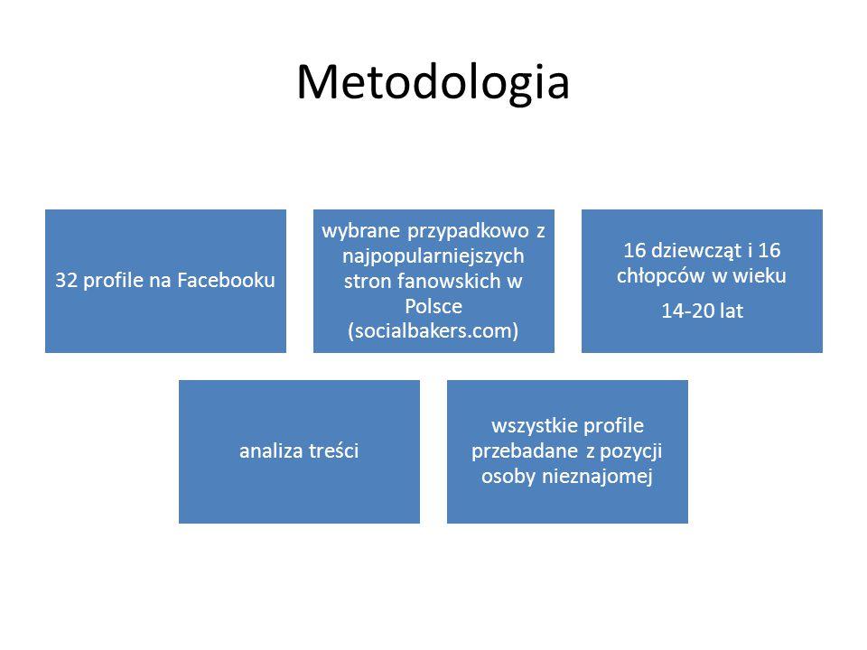 Metodologia 32 profile na Facebooku wybrane przypadkowo z najpopularniejszych stron fanowskich w Polsce (socialbakers.com) 16 dziewcząt i 16 chłopców