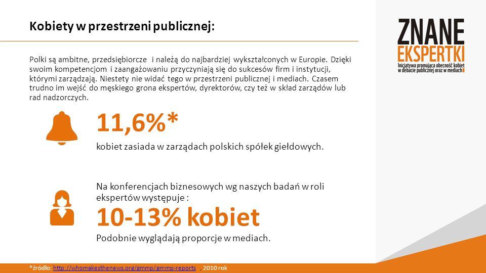 Kobiety w przestrzeni publicznej: Polki są ambitne, przedsiębiorcze i należą do najbardziej wykształconych w Europie.