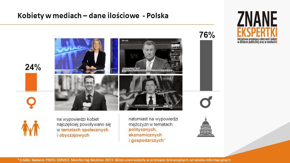 Kobiety w mediach – dane ilościowe - Polska na wypowiedzi kobiet najczęściej powoływano się w tematach społecznych i obyczajowych 24% 76% natomiast na wypowiedzi mężczyzn w tematach politycznych, ekonomicznych i gospodarczych* *źródło: Badanie PRESS SERVICE Monitoring Mediów 2013: Wizerunek kobiety w przekazie telewizyjnych serwisów informacyjnych