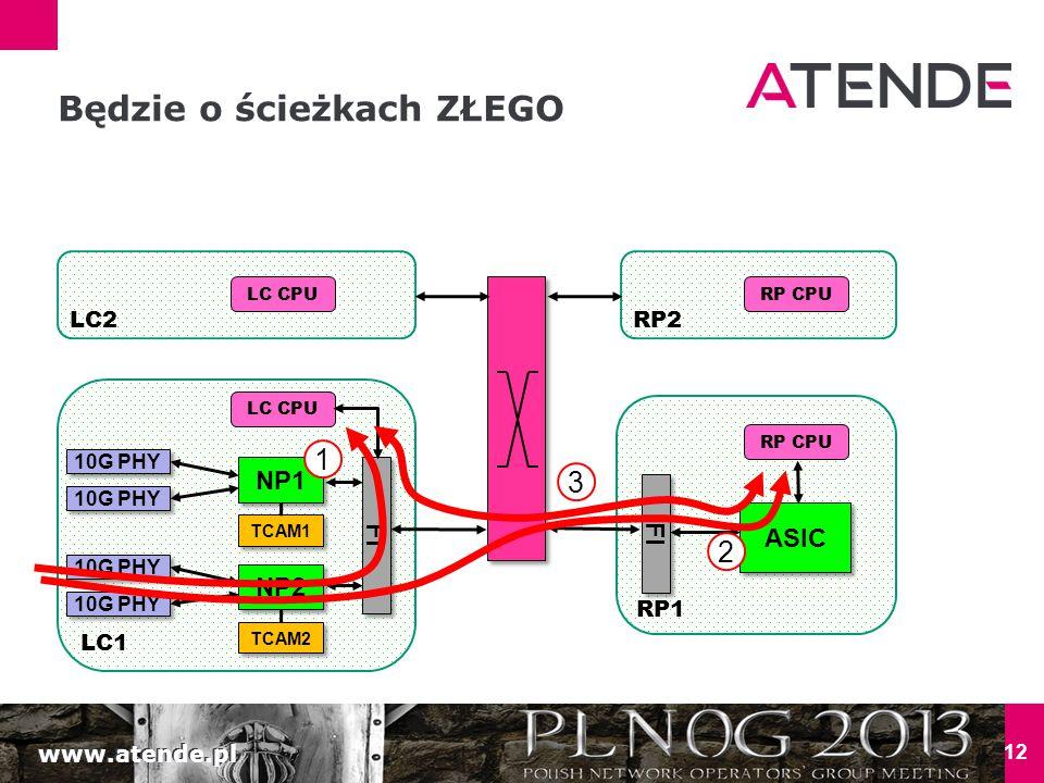 www.atende.pl LC1 12 NP1 FI 10G PHY NP2 10G PHY TCAM1 TCAM2 Będzie o ścieżkach ZŁEGO LC CPU LC2 RP1 FI RP2 RP CPU ASIC LC CPURP CPU 1 2 3