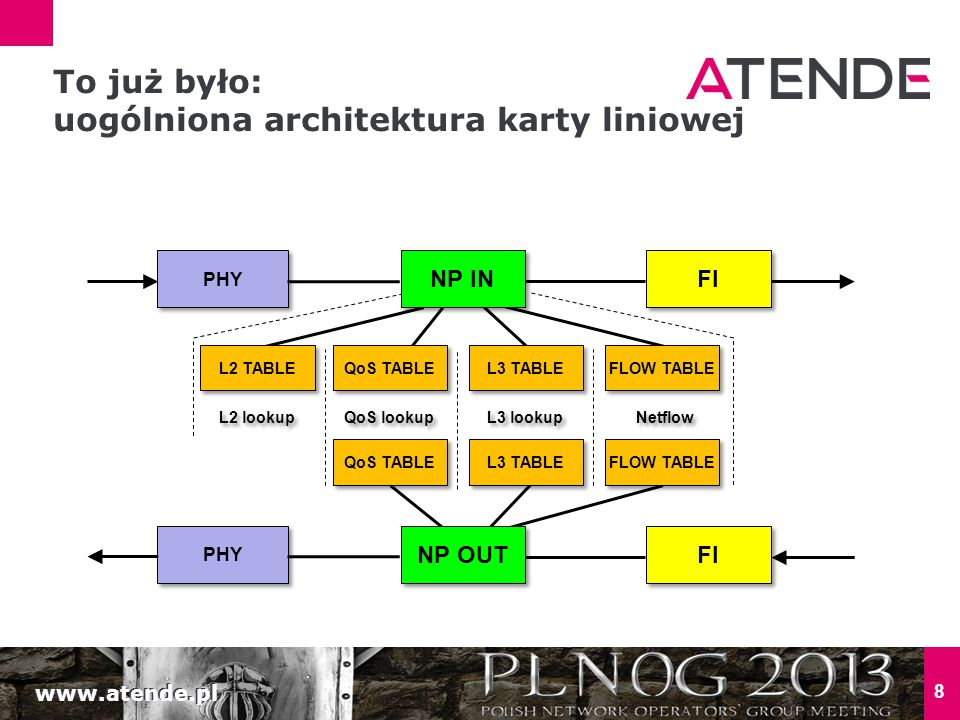 www.atende.pl 8 PHY FI L2 lookup QoS lookup L3 lookup Netflow NP IN L2 TABLE QoS TABLE L3 TABLE FLOW TABLE PHY FI QoS TABLE NP OUT L3 TABLE FLOW TABLE To już było: uogólniona architektura karty liniowej