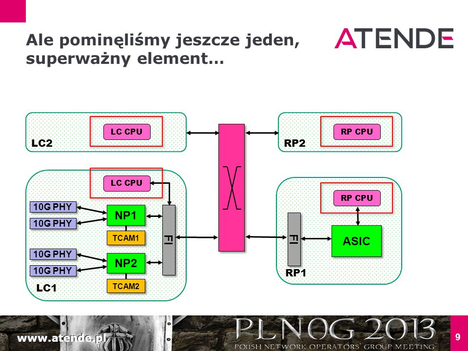 www.atende.pl LC1 9 NP1 FI 10G PHY NP2 10G PHY TCAM1 TCAM2 Ale pominęliśmy jeszcze jeden, superważny element… LC CPU LC2 RP1 FI RP2 RP CPU ASIC LC CPURP CPU