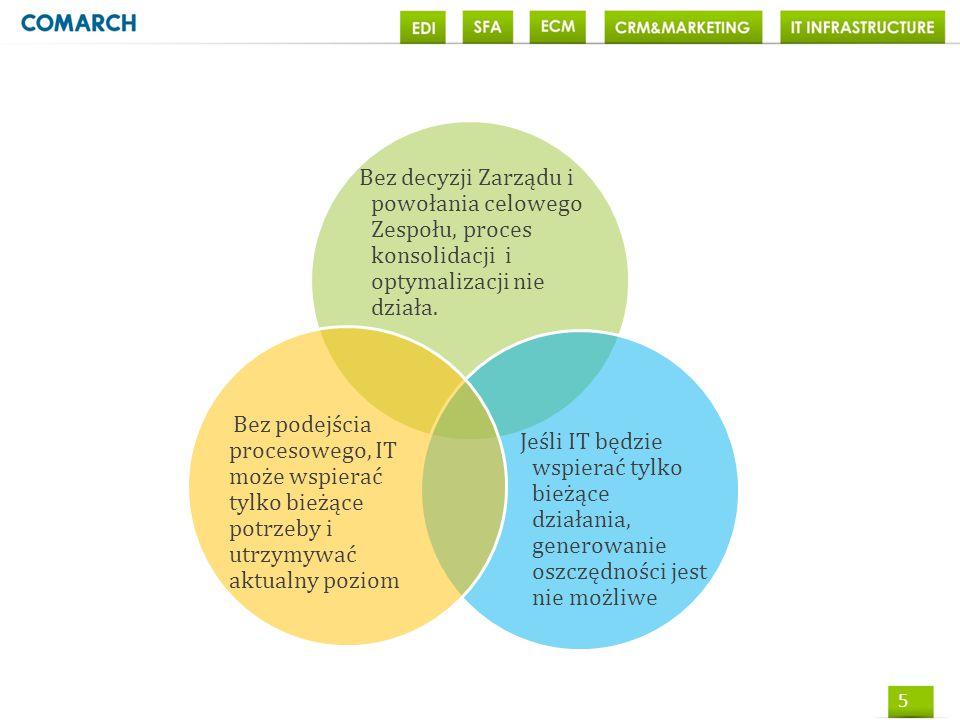 6 Proces zmian I Etap Stopniowy outsourcing infrastruktury IT II Etap Powołanie zespołu ds.