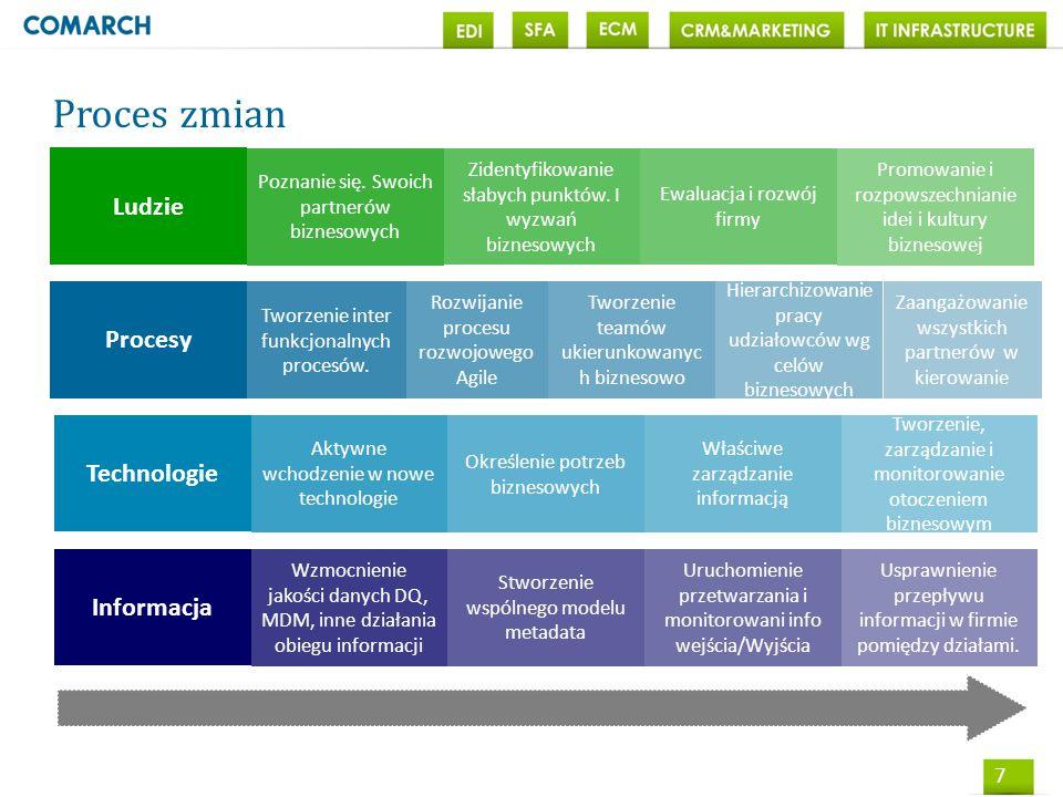 8 Etapy projektu TestyWdrożenie Faza II Optymalizacja, outsourcing Stworzenie koncepcji Faza I rozpoznanie analiza, PB