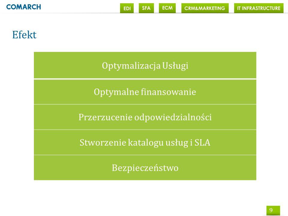 9 Efekt Optymalizacja Usługi Optymalne finansowanie Przerzucenie odpowiedzialności Stworzenie katalogu usług i SLA Bezpieczeństwo