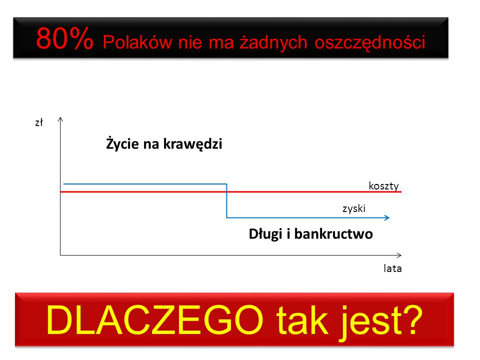 80% Polaków nie ma żadnych oszczędności A może odkładać 10%? koszty zyski oszczędności zł lata ?