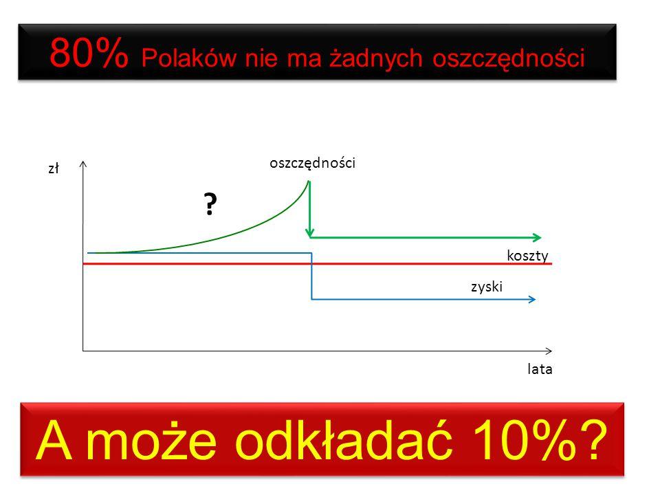 24 miesiące po 650 zł = 15 600 zł 16 900 zł - 5% + 30 % Można zbierać samemu Rata 650 zł x 24 miesiące