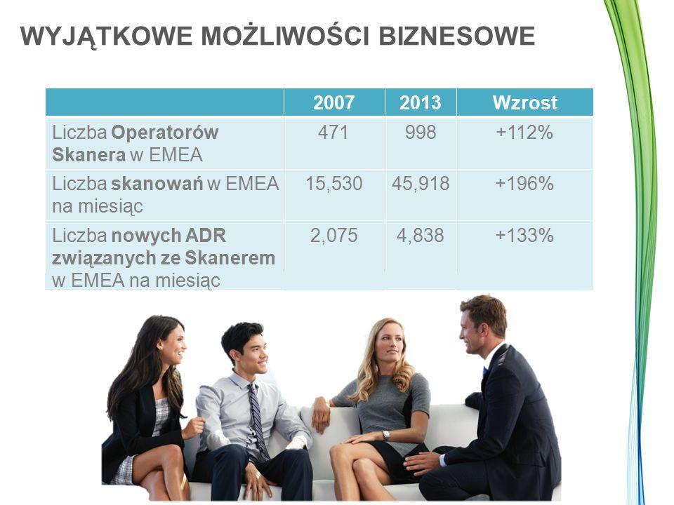 WYJĄTKOWE MOŻLIWOŚCI BIZNESOWE 20072013Wzrost Liczba Operatorów Skanera w EMEA 471998+112% Liczba skanowań w EMEA na miesiąc 15,53045,918+196% Liczba nowych ADR związanych ze Skanerem w EMEA na miesiąc 2,0754,838+133%