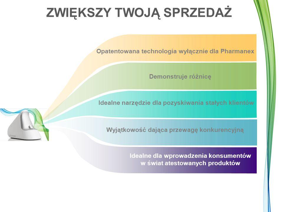ZWIĘKSZY TWOJĄ SPRZEDAŻ Idealne narzędzie dla pozyskiwania stałych klientów Wyjątkowość dająca przewagę konkurencyjną Opatentowana technologia wyłącznie dla Pharmanex Demonstruje różnicę Idealne dla wprowadzenia konsumentów w świat atestowanych produktów