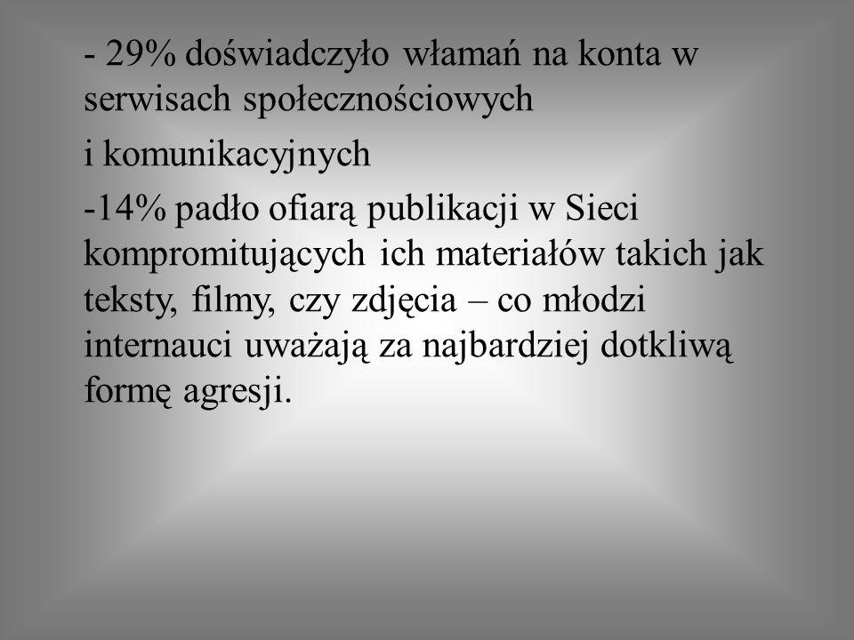 - 29% doświadczyło włamań na konta w serwisach społecznościowych i komunikacyjnych -14% padło ofiarą publikacji w Sieci kompromitujących ich materiałó