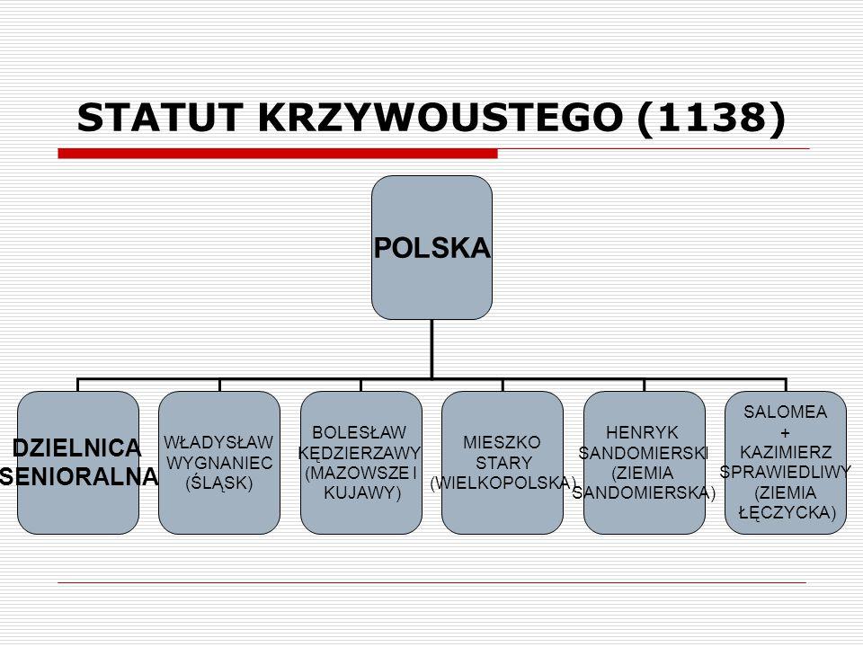 STATUT KRZYWOUSTEGO (1138) POLSKA DZIELNICA SENIORALNA HENRYK SANDOMIERSKI (ZIEMIA SANDOMIERSKA) SALOMEA + KAZIMIERZ SPRAWIEDLIWY (ZIEMIA ŁĘCZYCKA) MI