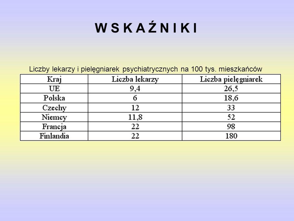 W S K A Ź N I K I Liczby lekarzy i pielęgniarek psychiatrycznych na 100 tys. mieszkańców