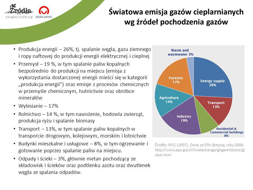 eduglob.zrodla.org Produkcja energii – 26%, tj. spalanie węgla, gazu ziemnego i ropy naftowej do produkcji energii elektrycznej i cieplnej Przemysł –