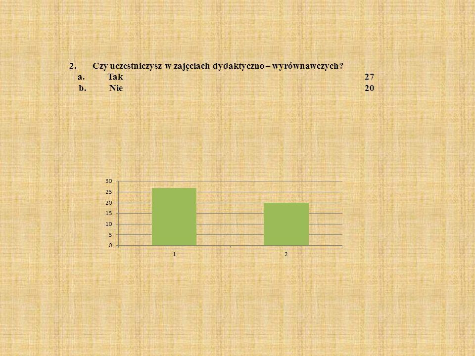 2. Czy uczestniczysz w zajęciach dydaktyczno – wyrównawczych? a. Tak27 b. Nie20