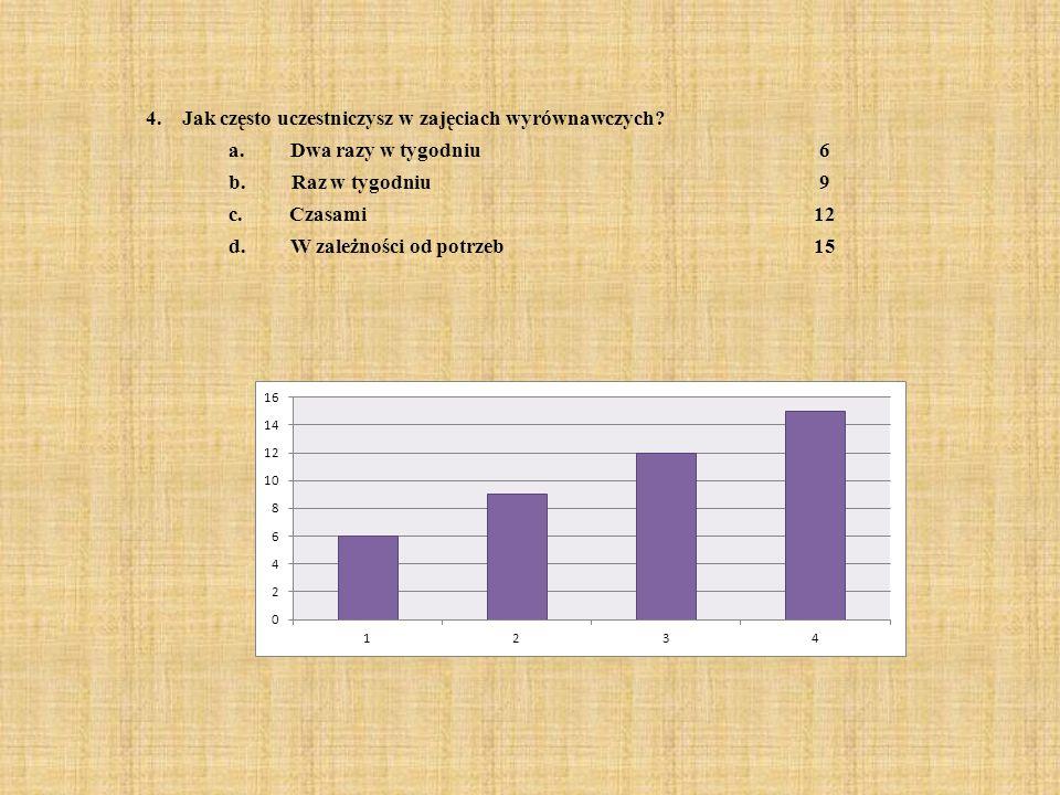 4. Jak często uczestniczysz w zajęciach wyrównawczych? a. Dwa razy w tygodniu6 b. Raz w tygodniu9 c. Czasami12 d. W zależności od potrzeb15