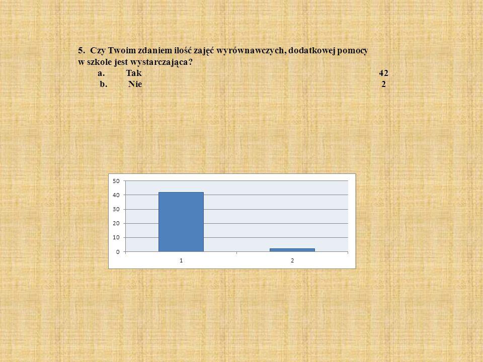 5. Czy Twoim zdaniem ilość zajęć wyrównawczych, dodatkowej pomocy w szkole jest wystarczająca? a. Tak42 b. Nie2