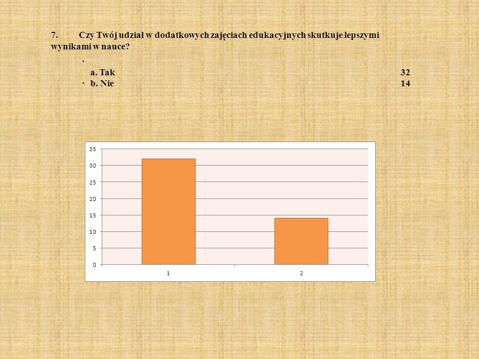 7. Czy Twój udział w dodatkowych zajęciach edukacyjnych skutkuje lepszymi wynikami w nauce? · a. Tak32 · b. Nie14